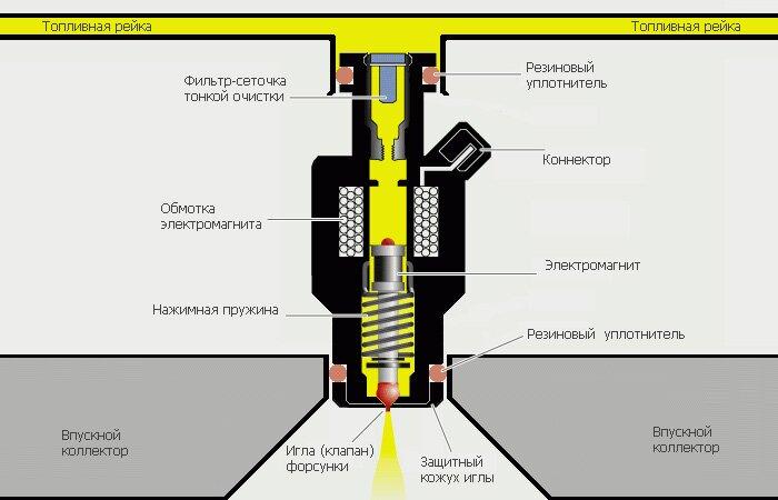 Чистка форсунок промывка форсунок ультразвуком, промывка топливной системы - Мотор Тестер Автодиагностика
